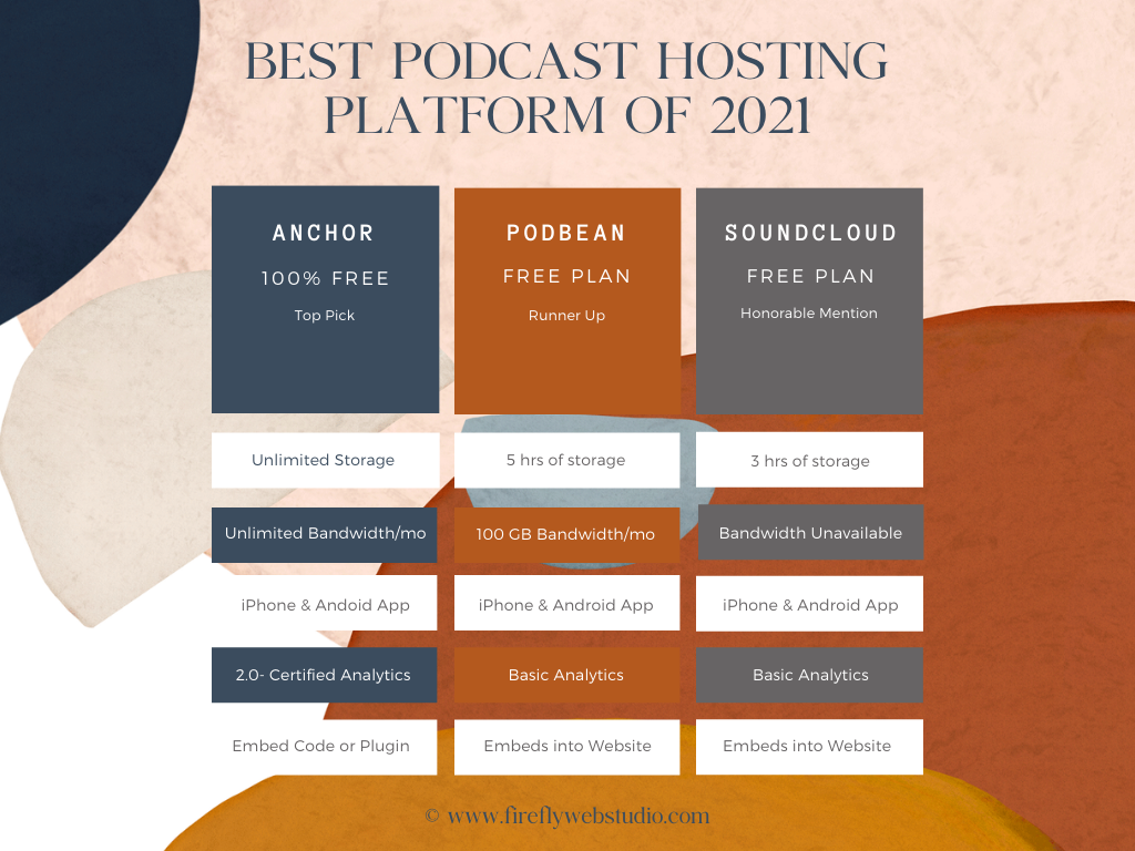 FREE Podcast Hosting Platforms